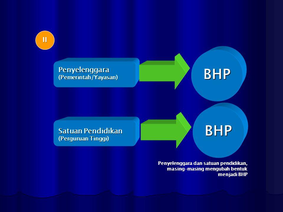 BHP BHP II Penyelenggara Satuan Pendidikan (Pemerintah/Yayasan)