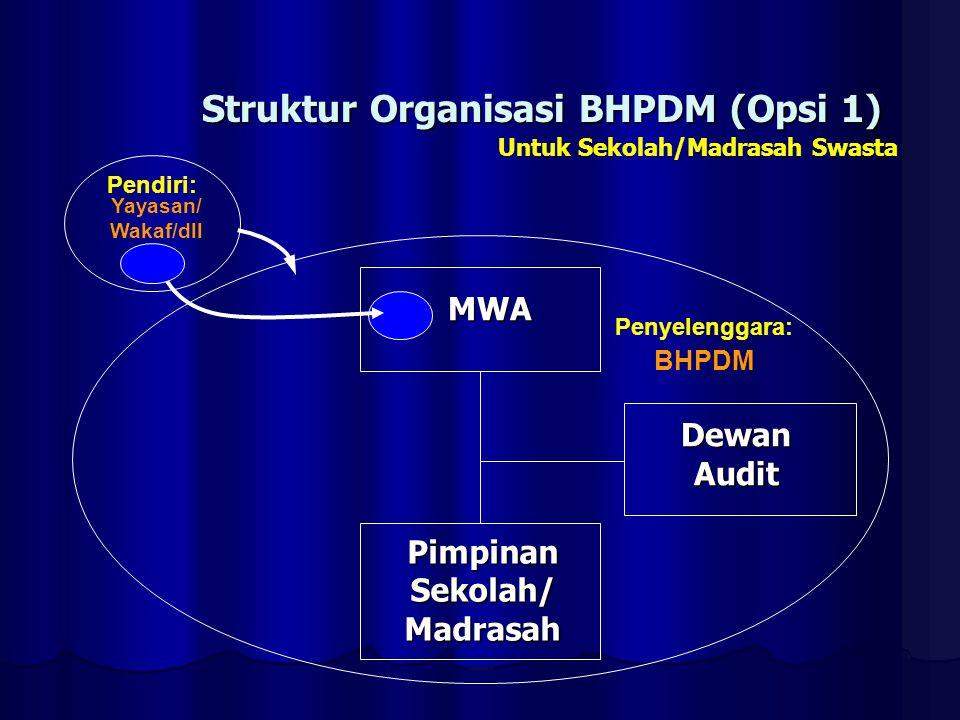 Struktur Organisasi BHPDM (Opsi 1)