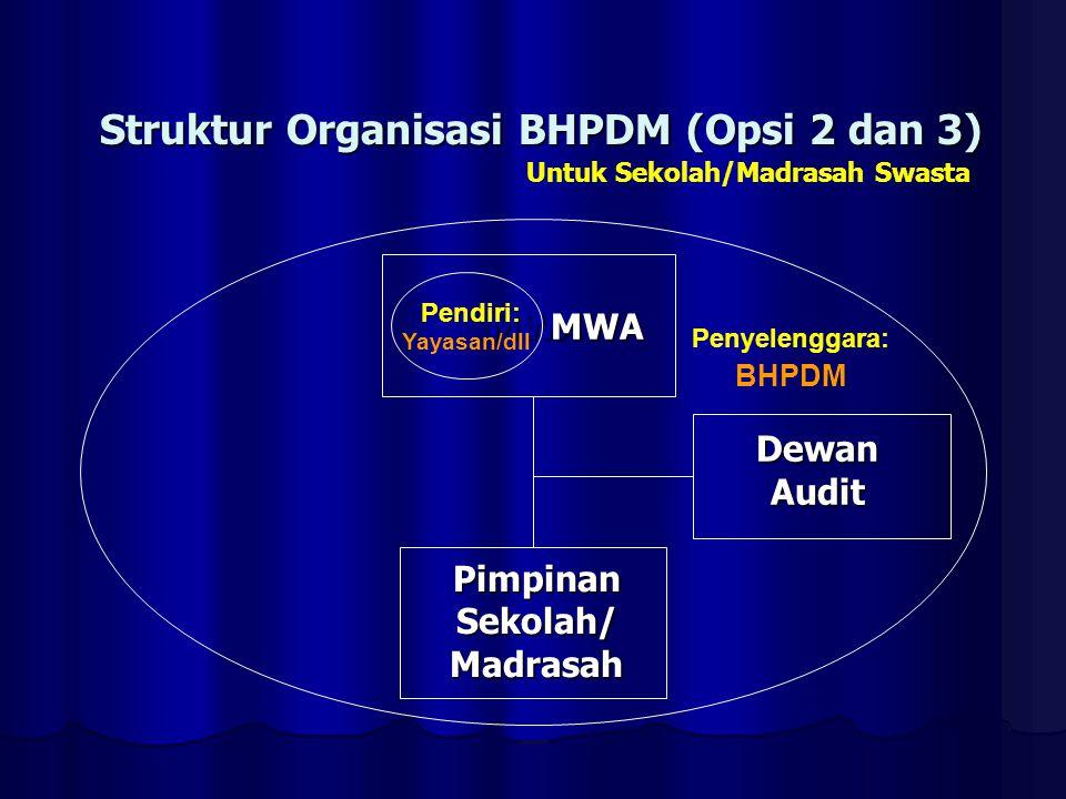Struktur Organisasi BHPDM (Opsi 2 dan 3)