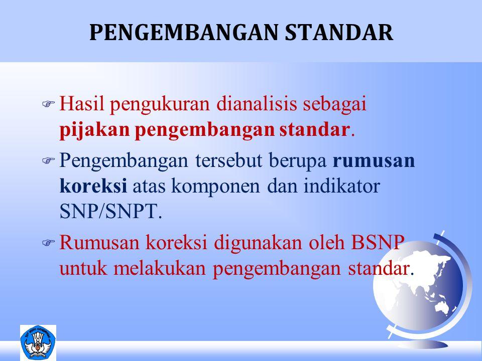 PENGEMBANGAN STANDAR Hasil pengukuran dianalisis sebagai pijakan pengembangan standar.