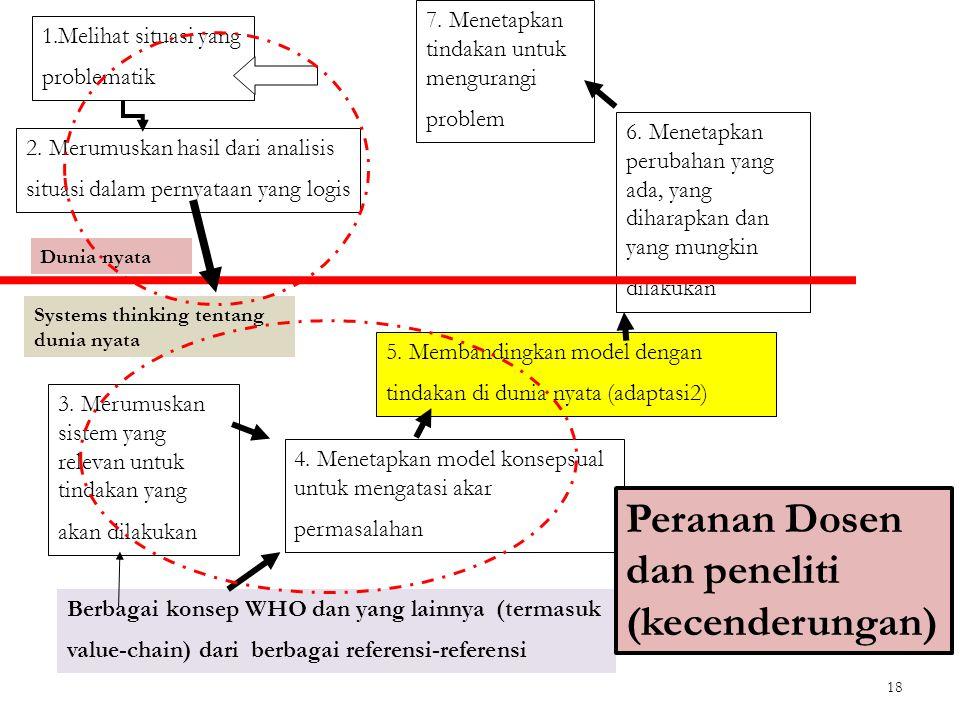 Peranan Dosen dan peneliti (kecenderungan)