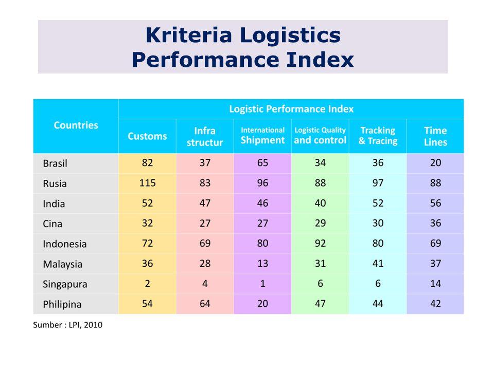 Kriteria Logistics Performance Index