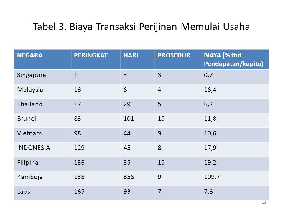 Tabel 3. Biaya Transaksi Perijinan Memulai Usaha