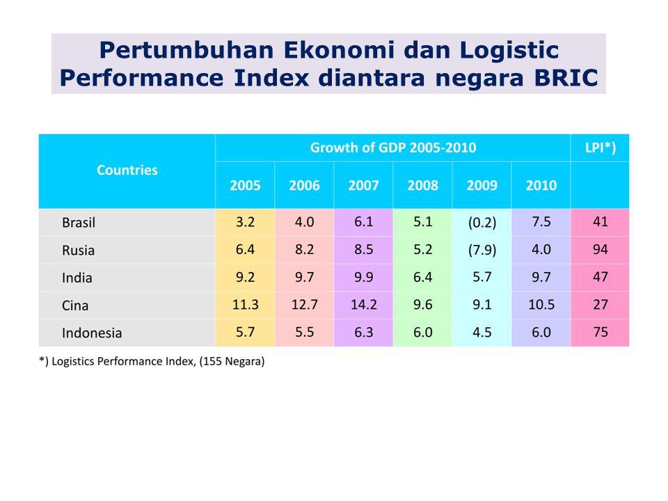 Pertumbuhan Ekonomi dan Logistic Performance Index diantara negara BRIC