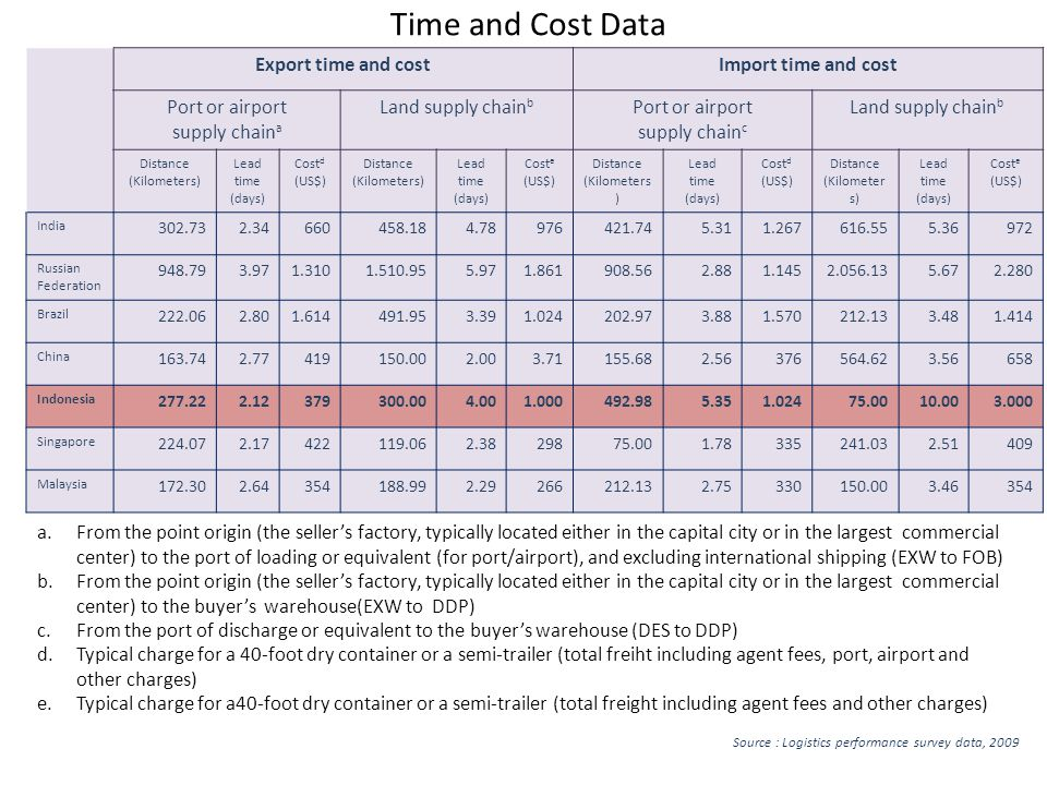 Time and Cost Data Export time and cost Import time and cost