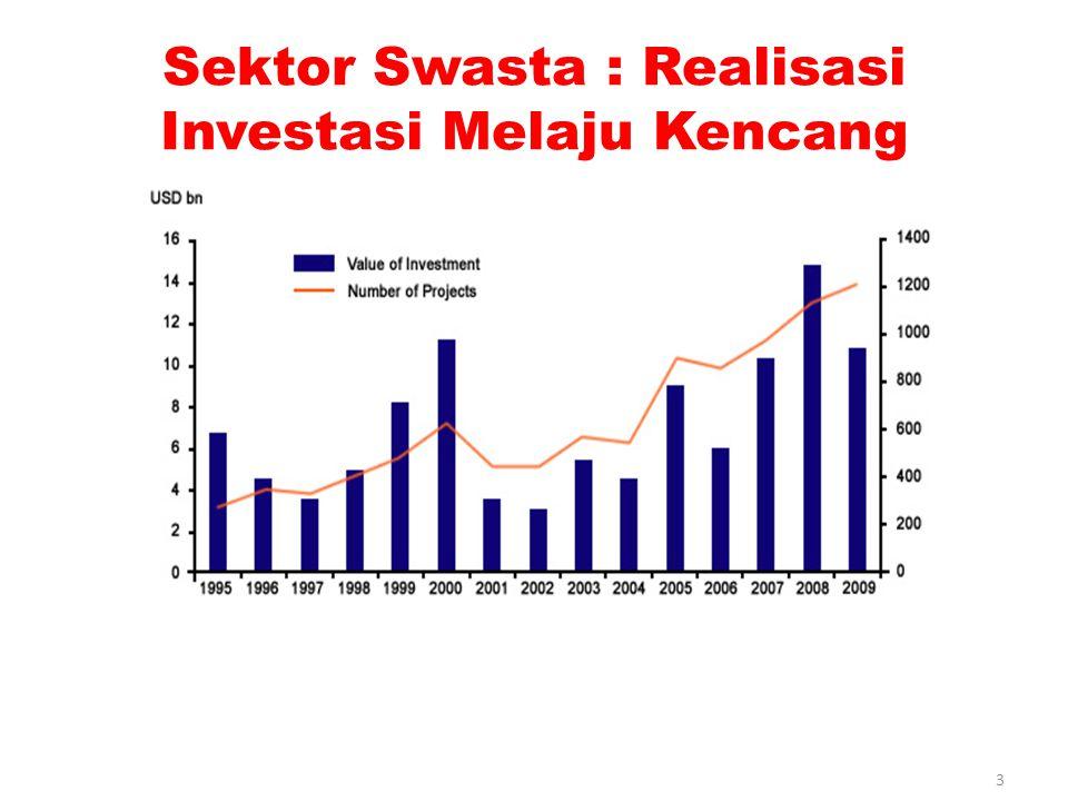 Sektor Swasta : Realisasi Investasi Melaju Kencang
