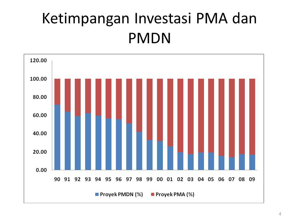 Ketimpangan Investasi PMA dan PMDN