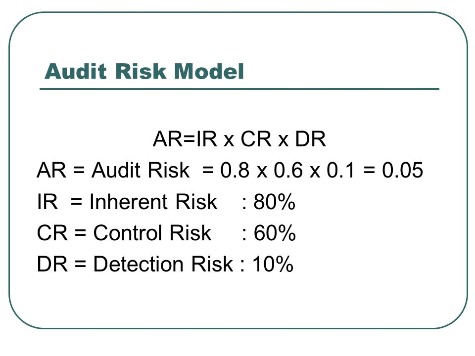 Audit Risk Model AR=IR x CR x DR. AR = Audit Risk = 0.8 x 0.6 x 0.1 = 0.05. IR = Inherent Risk : 80%