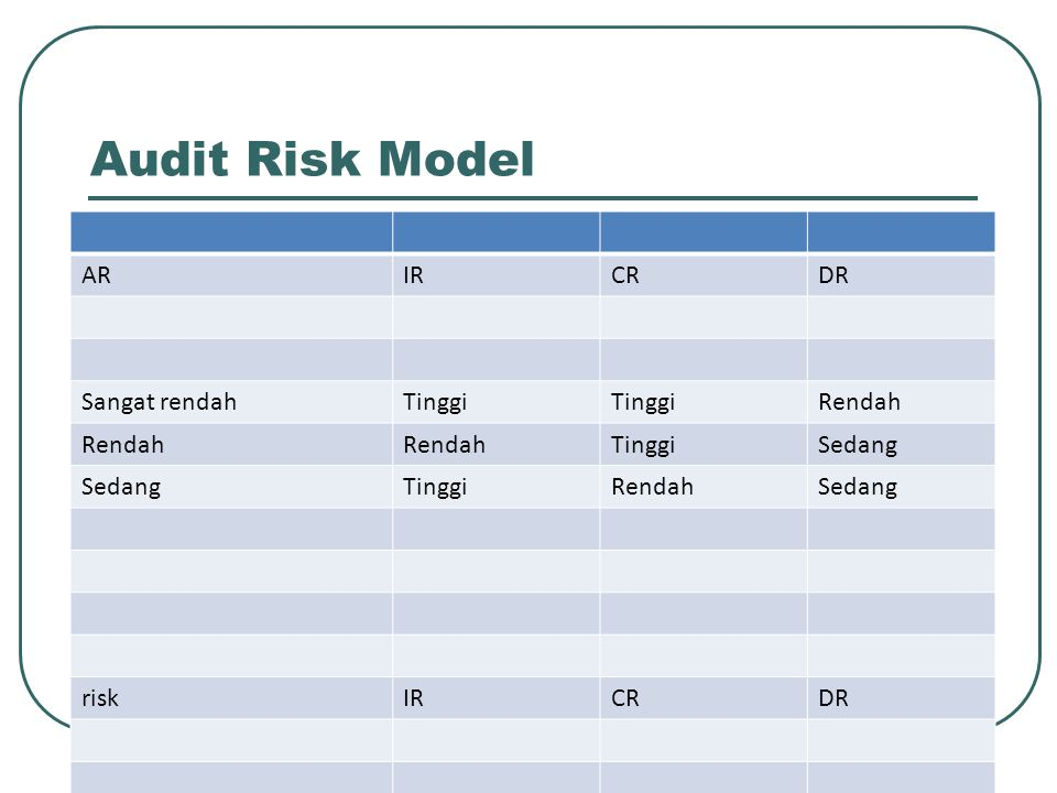 Audit Risk Model AR IR CR DR Sangat rendah Tinggi Rendah Sedang risk