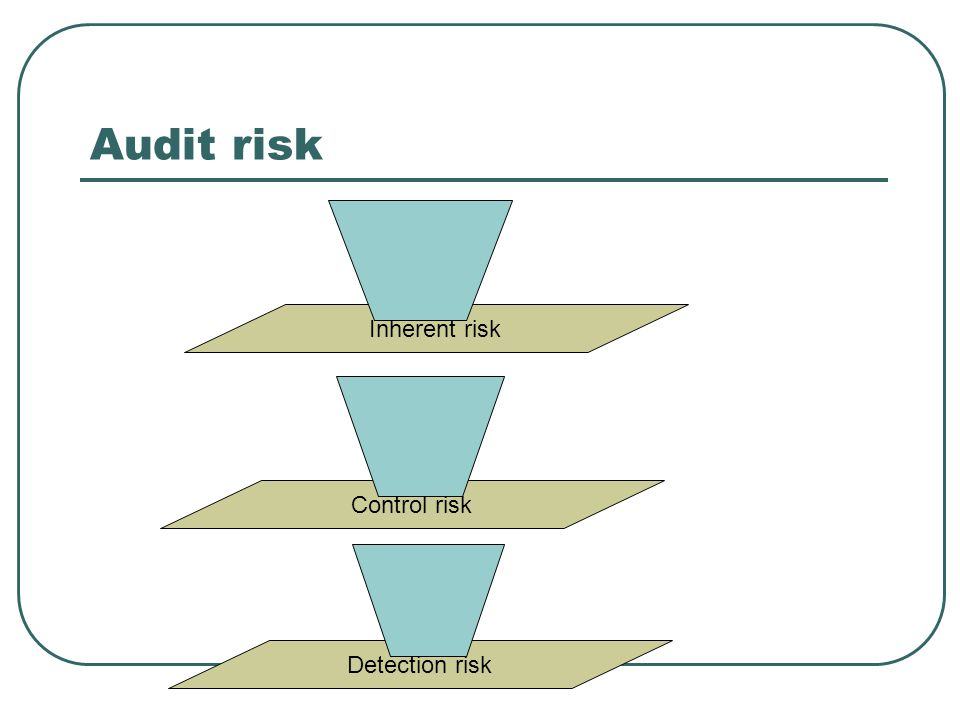 Audit risk Inherent risk Control risk Detection risk