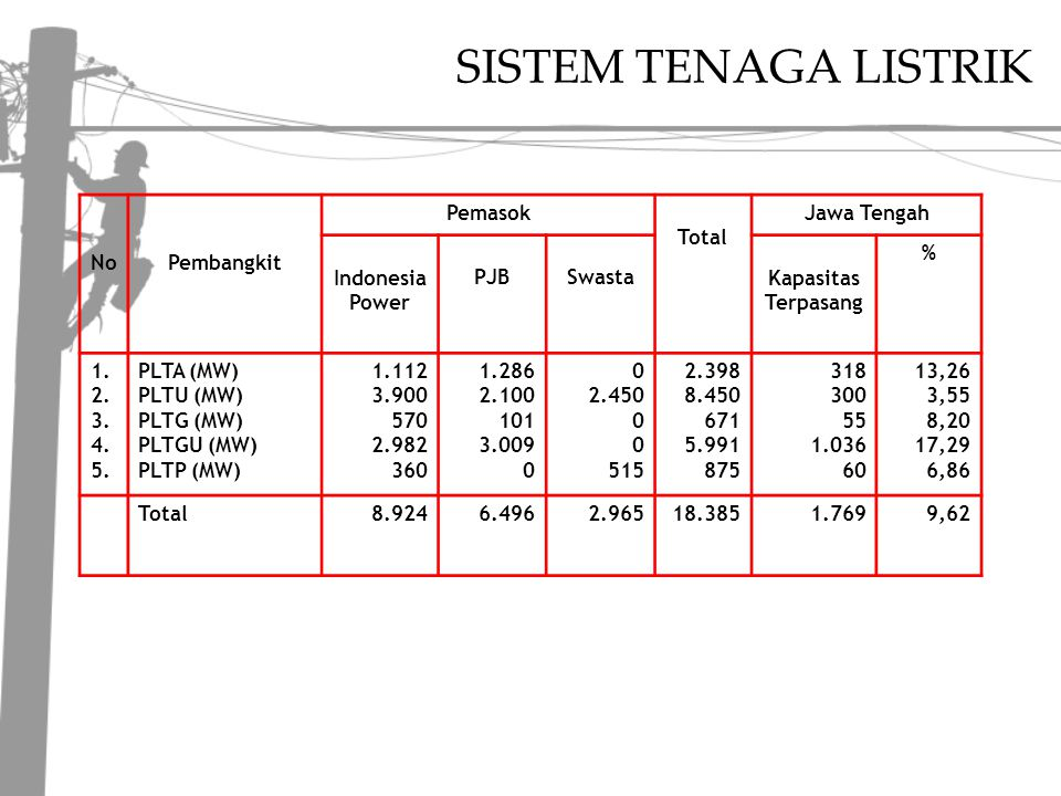 SISTEM TENAGA LISTRIK No Pembangkit Pemasok Total Jawa Tengah
