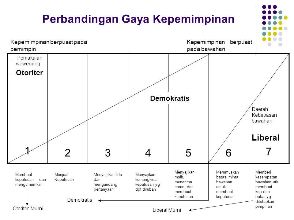 Perbandingan Gaya Kepemimpinan