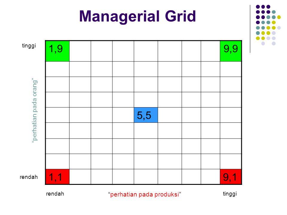 Managerial Grid 1,9 9,9 5,5 1,1 9,1 perhatian pada orang