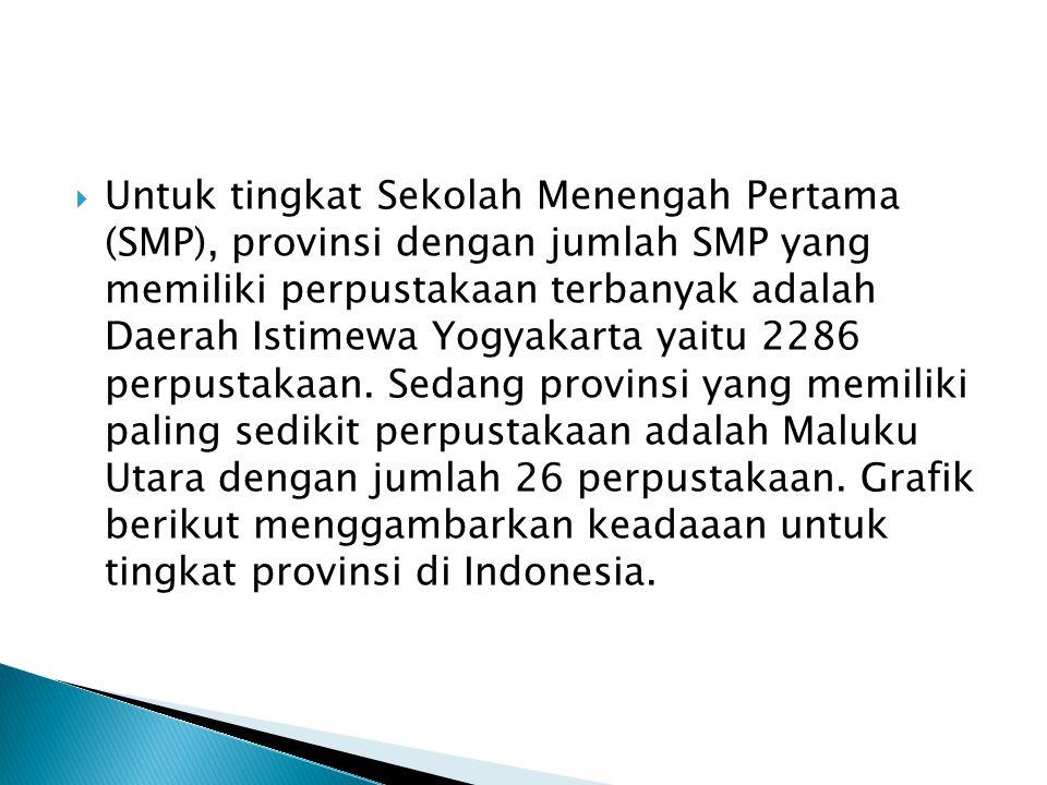 Untuk tingkat Sekolah Menengah Pertama (SMP), provinsi dengan jumlah SMP yang memiliki perpustakaan terbanyak adalah Daerah Istimewa Yogyakarta yaitu 2286 perpustakaan.