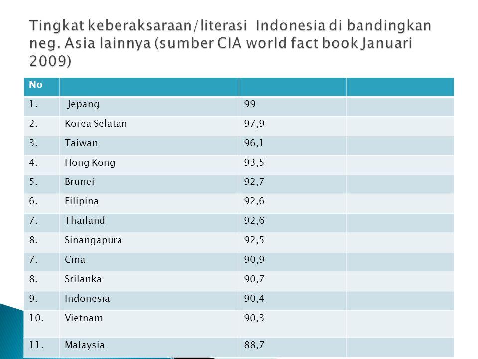 Tingkat keberaksaraan/literasi Indonesia di bandingkan neg