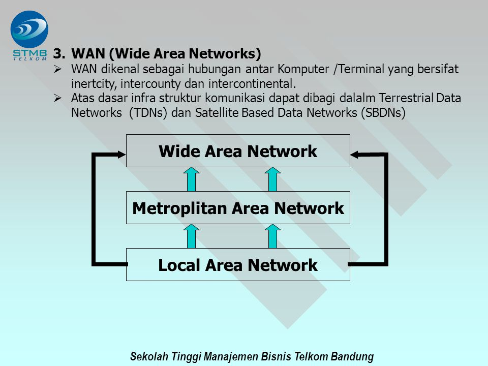 Metroplitan Area Network