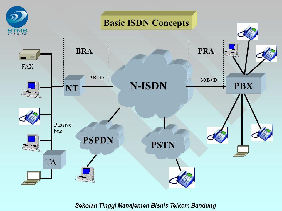 N-ISDN Basic ISDN Concepts PBX NT PSPDN PSTN TA BRA PRA FAX 2B+D 30B+D