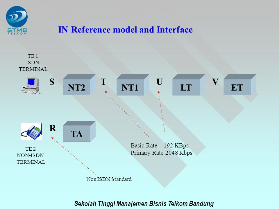 IN Reference model and Interface