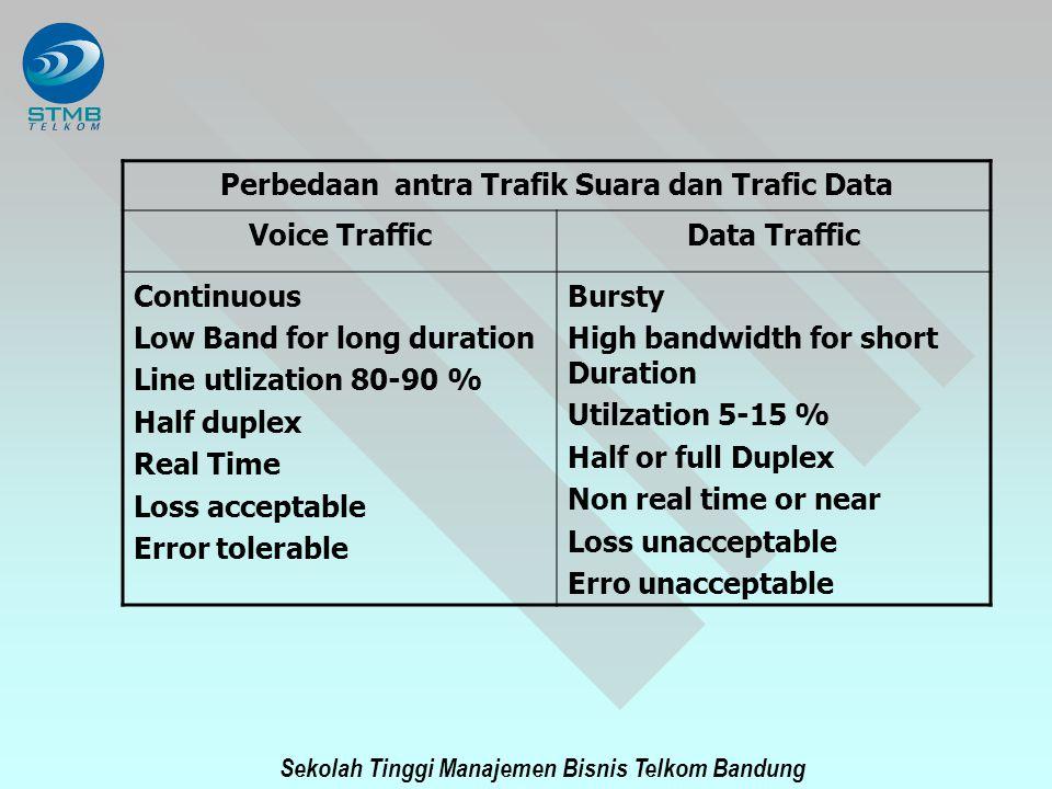 Perbedaan antra Trafik Suara dan Trafic Data