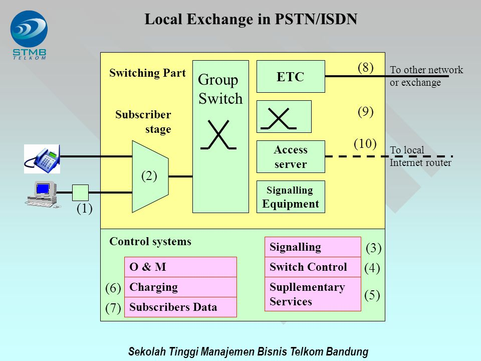Local Exchange in PSTN/ISDN