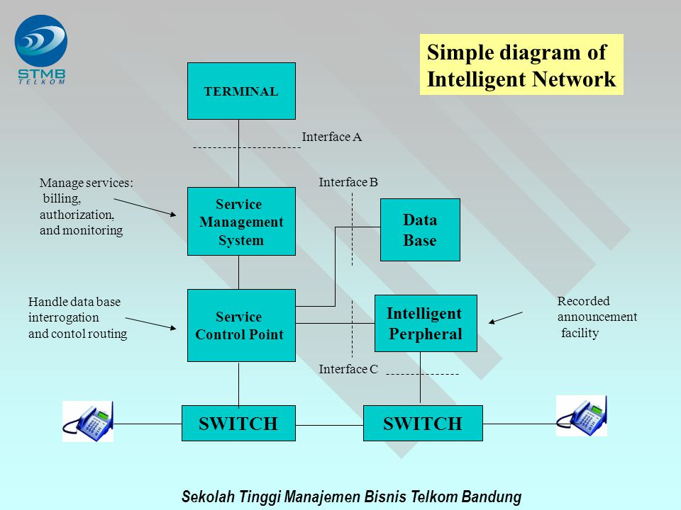 Simple diagram of Intelligent Network SWITCH SWITCH Data Base