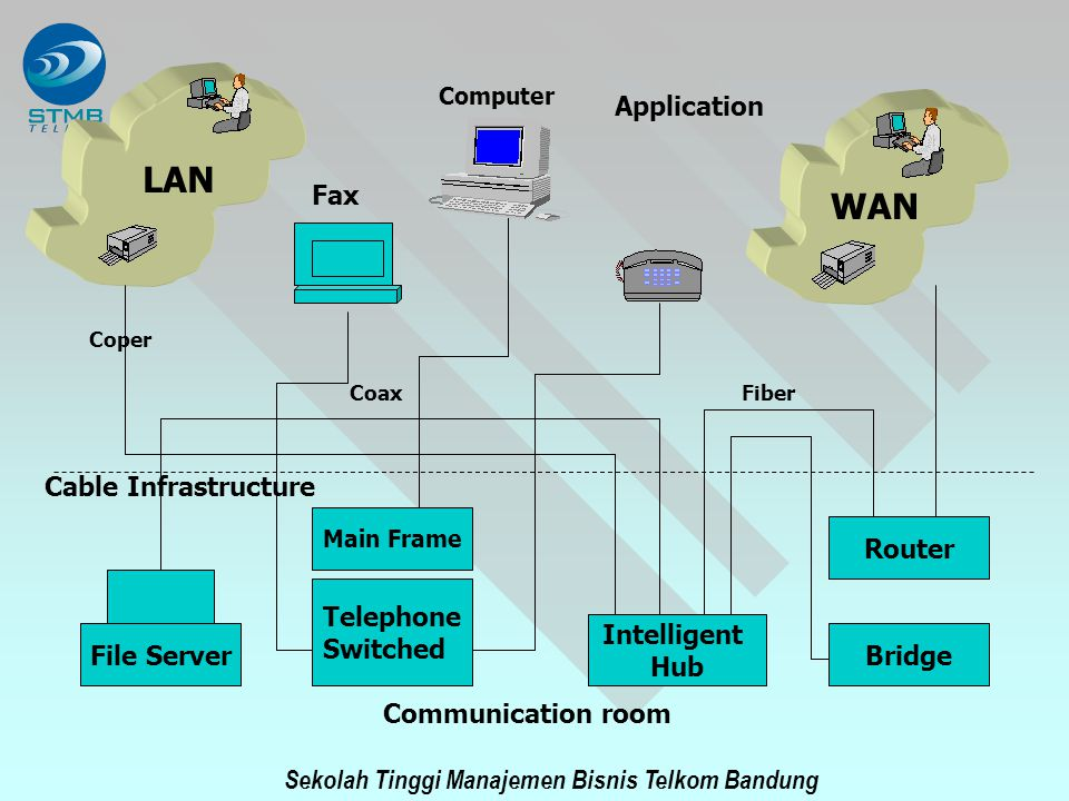 LAN WAN Application Fax Cable Infrastructure Router Telephone Switched