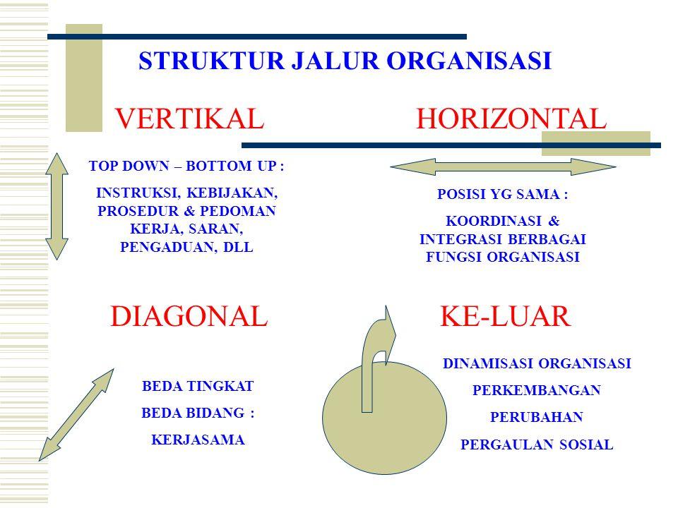 STRUKTUR JALUR ORGANISASI