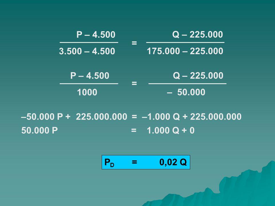 P – 4.500 3.500 – 4.500. Q – 225.000. 175.000 – 225.000. = P – 4.500. 1000. Q – 225.000. – 50.000.