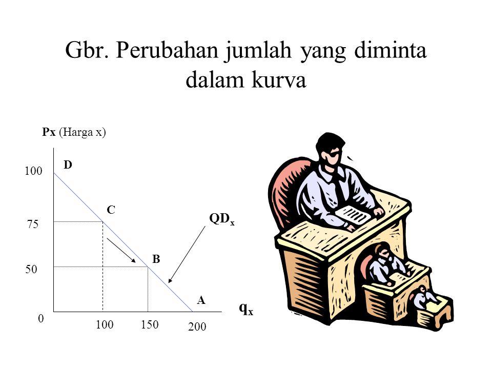 Gbr. Perubahan jumlah yang diminta dalam kurva