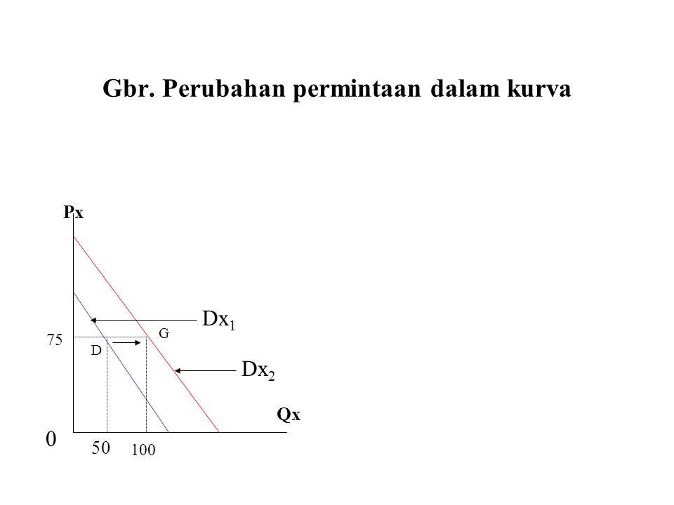Gbr. Perubahan permintaan dalam kurva