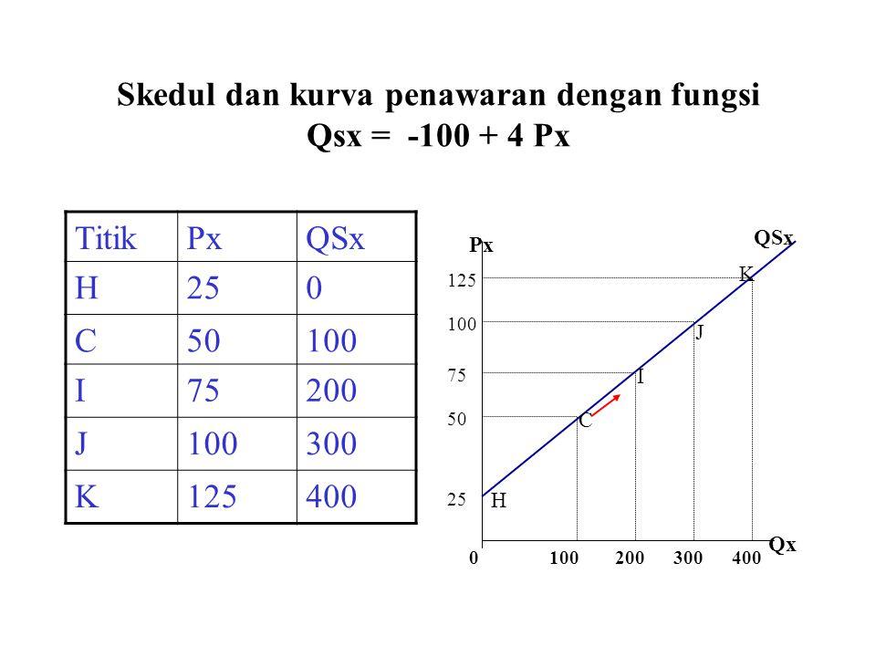 Skedul dan kurva penawaran dengan fungsi Qsx = -100 + 4 Px