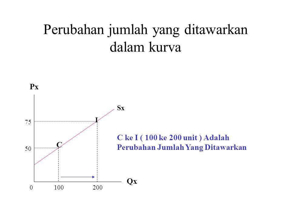 Perubahan jumlah yang ditawarkan dalam kurva