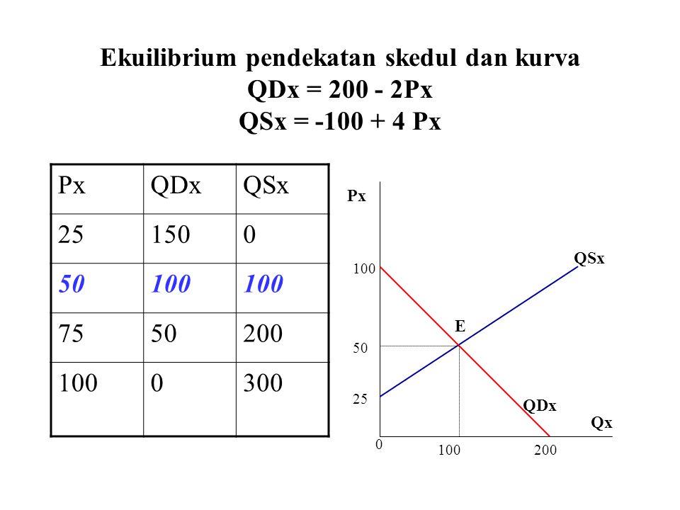 Ekuilibrium pendekatan skedul dan kurva QDx = 200 - 2Px QSx = -100 + 4 Px