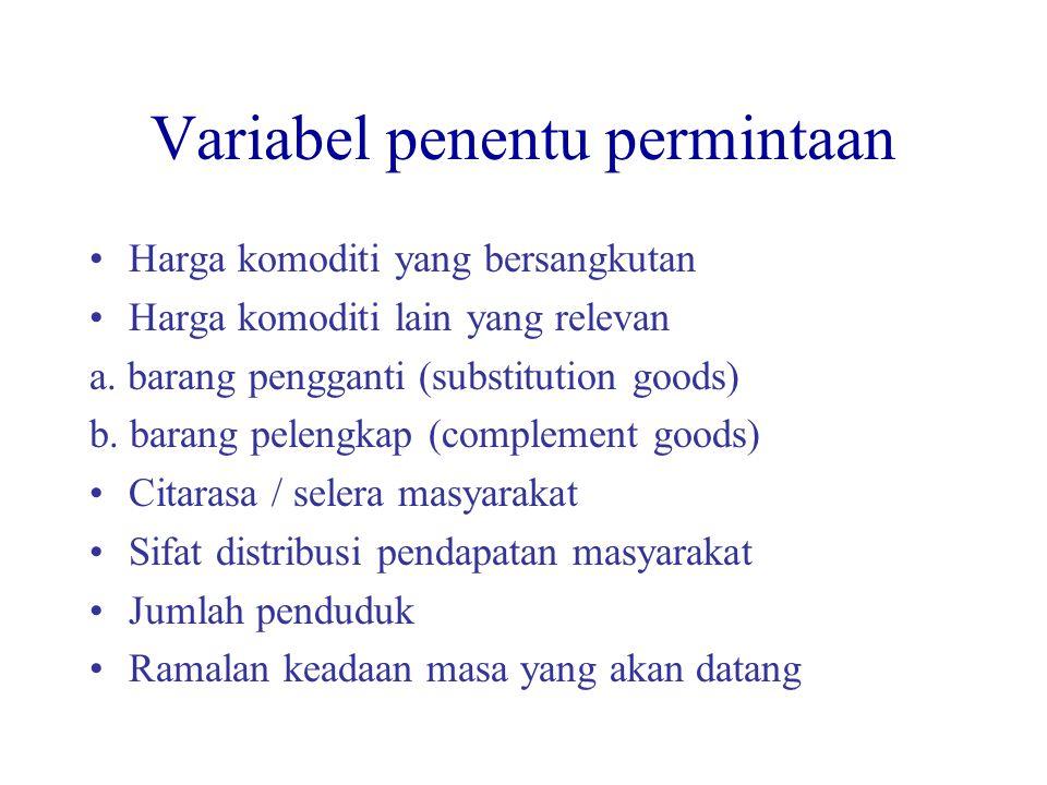Variabel penentu permintaan
