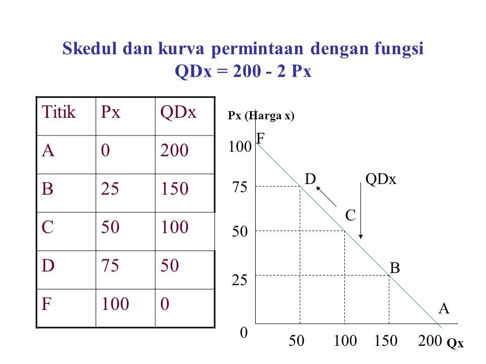 Skedul dan kurva permintaan dengan fungsi QDx = 200 - 2 Px