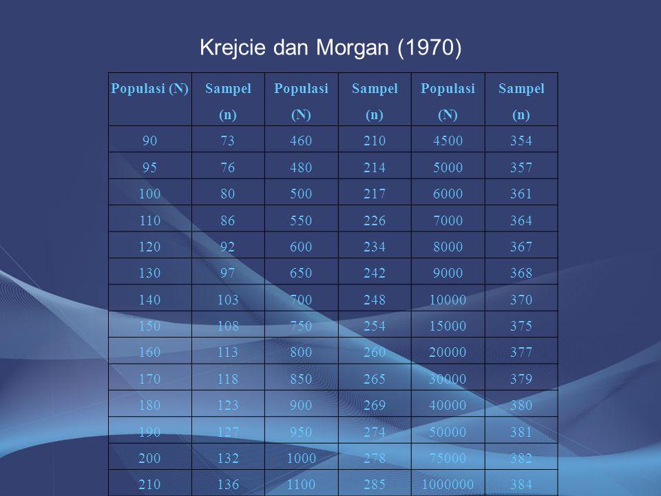 Krejcie dan Morgan (1970) Populasi (N) Sampel (n) 90 73 460 210 4500