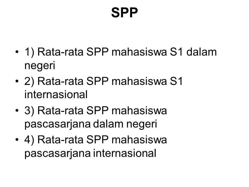 SPP 1) Rata-rata SPP mahasiswa S1 dalam negeri