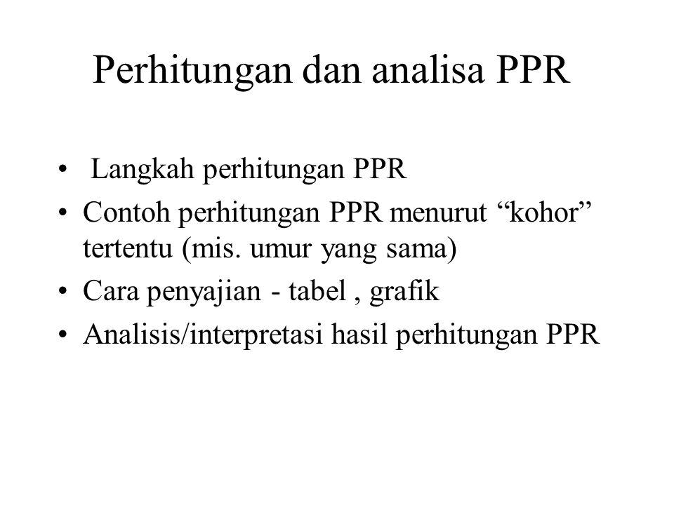 Perhitungan dan analisa PPR