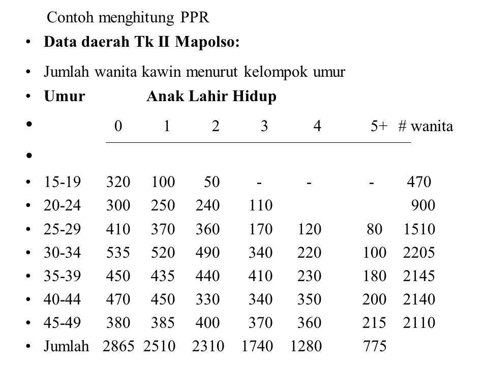0 1 2 3 4 5+ # wanita Contoh menghitung PPR Data daerah Tk II Mapolso: