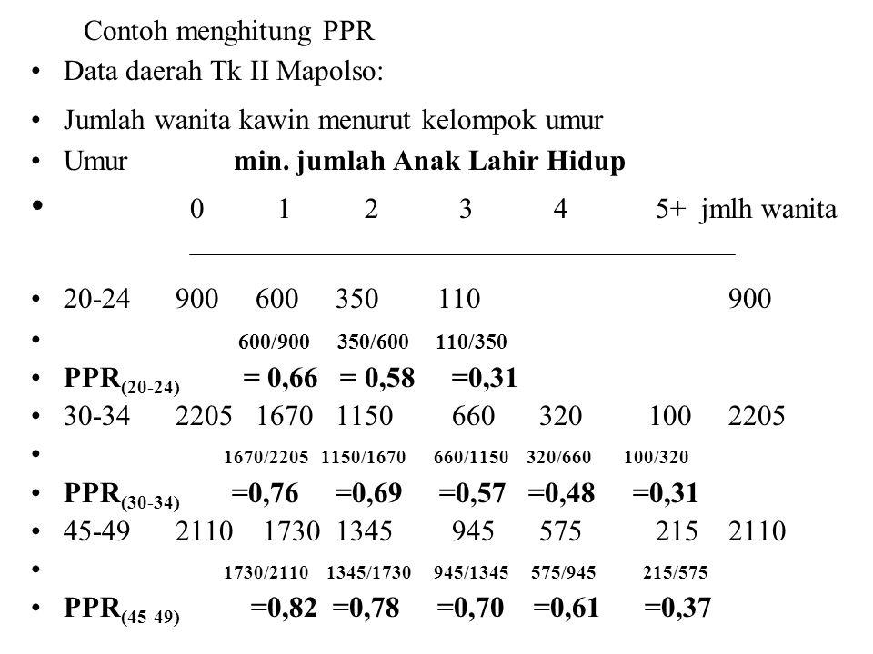 0 1 2 3 4 5+ jmlh wanita Contoh menghitung PPR
