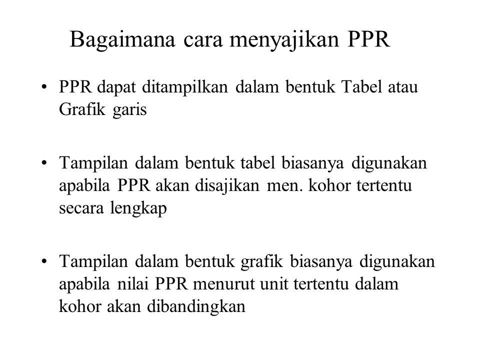 Bagaimana cara menyajikan PPR