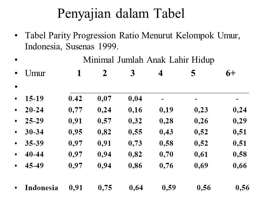 Penyajian dalam Tabel Tabel Parity Progression Ratio Menurut Kelompok Umur, Indonesia, Susenas 1999.