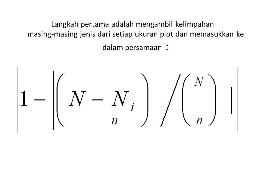 Langkah pertama adalah mengambil kelimpahan masing-masing jenis dari setiap ukuran plot dan memasukkan ke dalam persamaan :