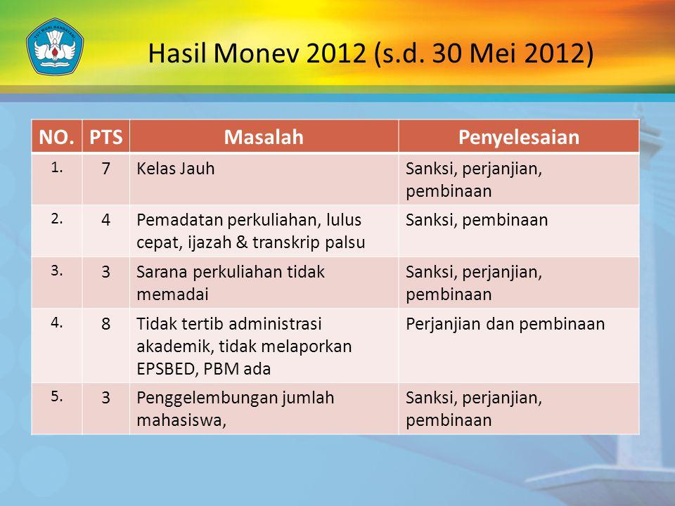 Hasil Monev 2012 (s.d. 30 Mei 2012) NO. PTS Masalah Penyelesaian 7