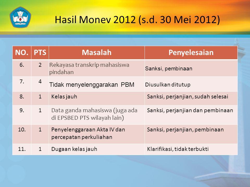 Hasil Monev 2012 (s.d. 30 Mei 2012) NO. PTS Masalah Penyelesaian 6. 2