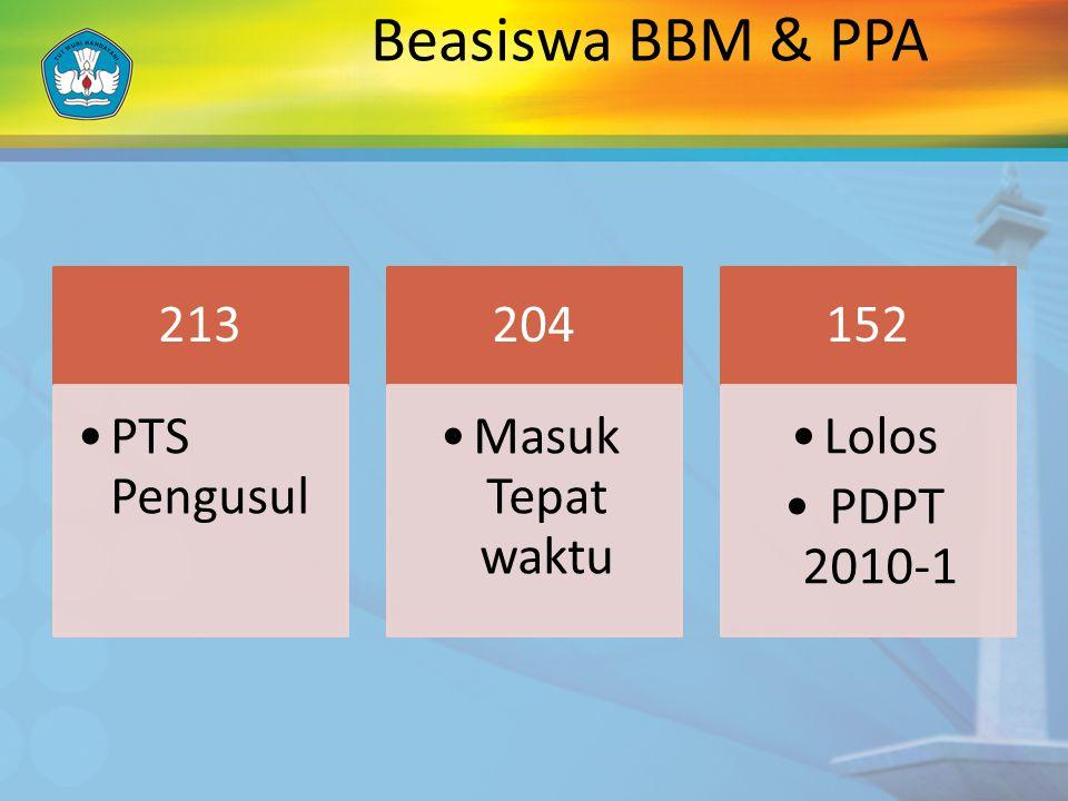 Beasiswa BBM & PPA 213 PTS Pengusul 204 Masuk Tepat waktu 152 Lolos