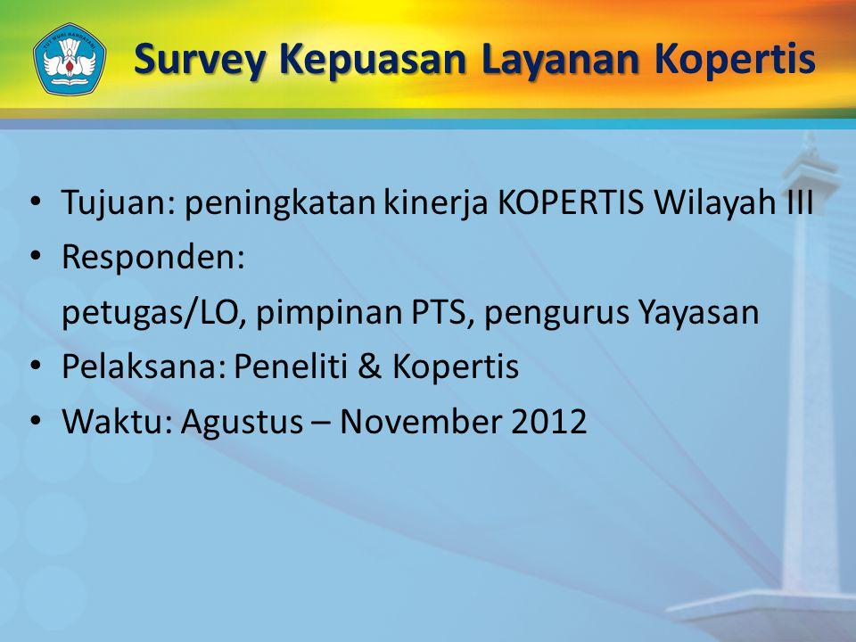 Survey Kepuasan Layanan Kopertis