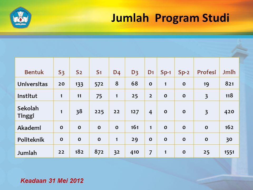 Jumlah Program Studi Bentuk S3 S2 S1 D4 D3 D1 Sp-1 Sp-2 Profesi Jmlh