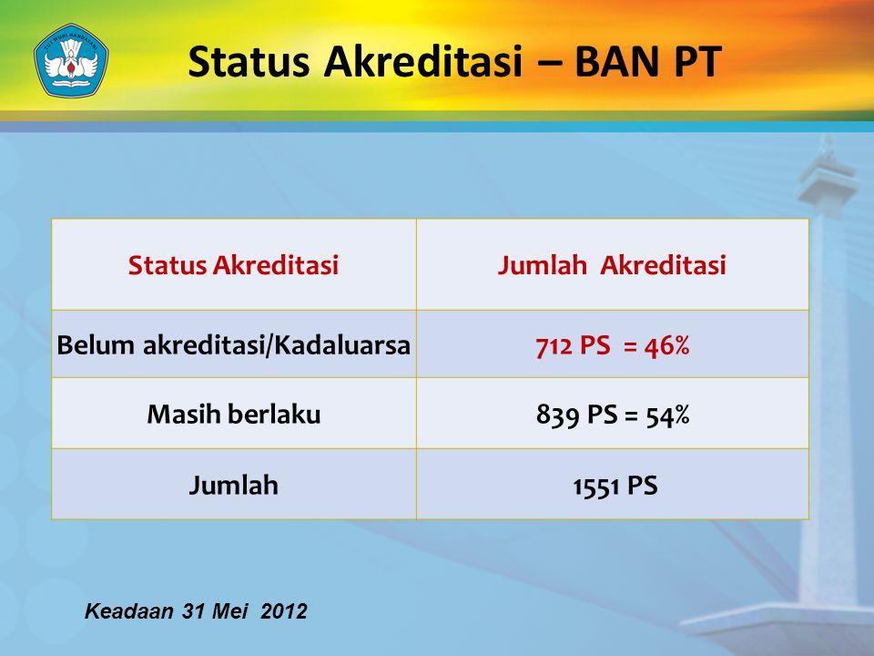 Status Akreditasi – BAN PT