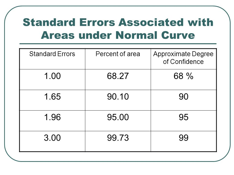 Standard Errors Associated with Areas under Normal Curve